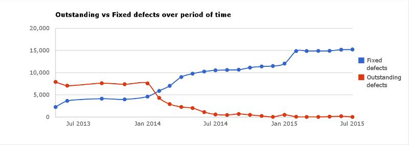 Ein Covertiy-Index nahe 0 illustriert die hohe Code-Qualität von LibreOffice 5.0. (Bild: TDF)