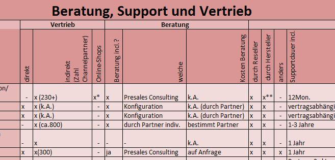 Beratung_Support_UCC