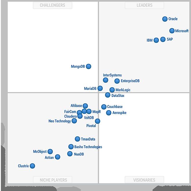 Oracle auch in den Augen von Gartner klarer Marktführer bei Datenbanken. Allerdings rückt das Verfolgerfeld langsam auf. (Bild: EnterpriseDB)
