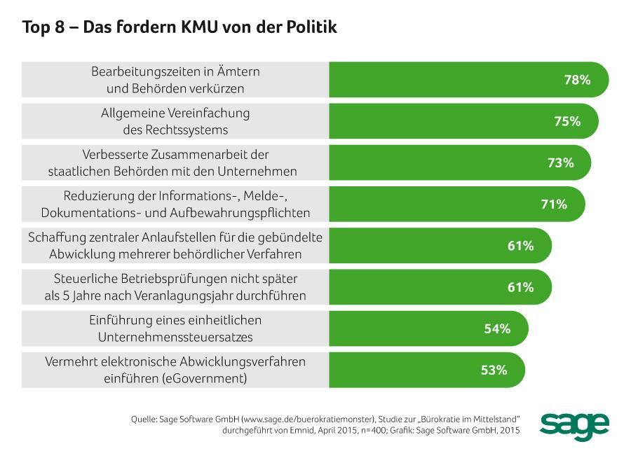 KMU_politik