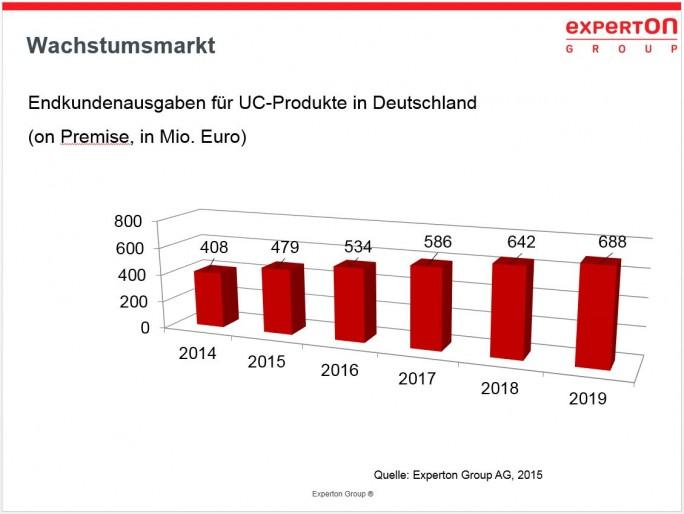Langsam aber stetig wächst der deutsche Markt für UC-Produkte bis 2018 auf ein Volumen von 688 Millionen Euro, prognostiziert Experton. (Bild: Experton)