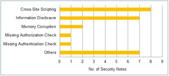 Die Verteilung der Lecks im August. (Bild: SAP)