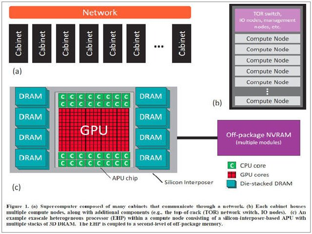 AMDs Exascale Heterogeneous Processor. (Bild: AMD)