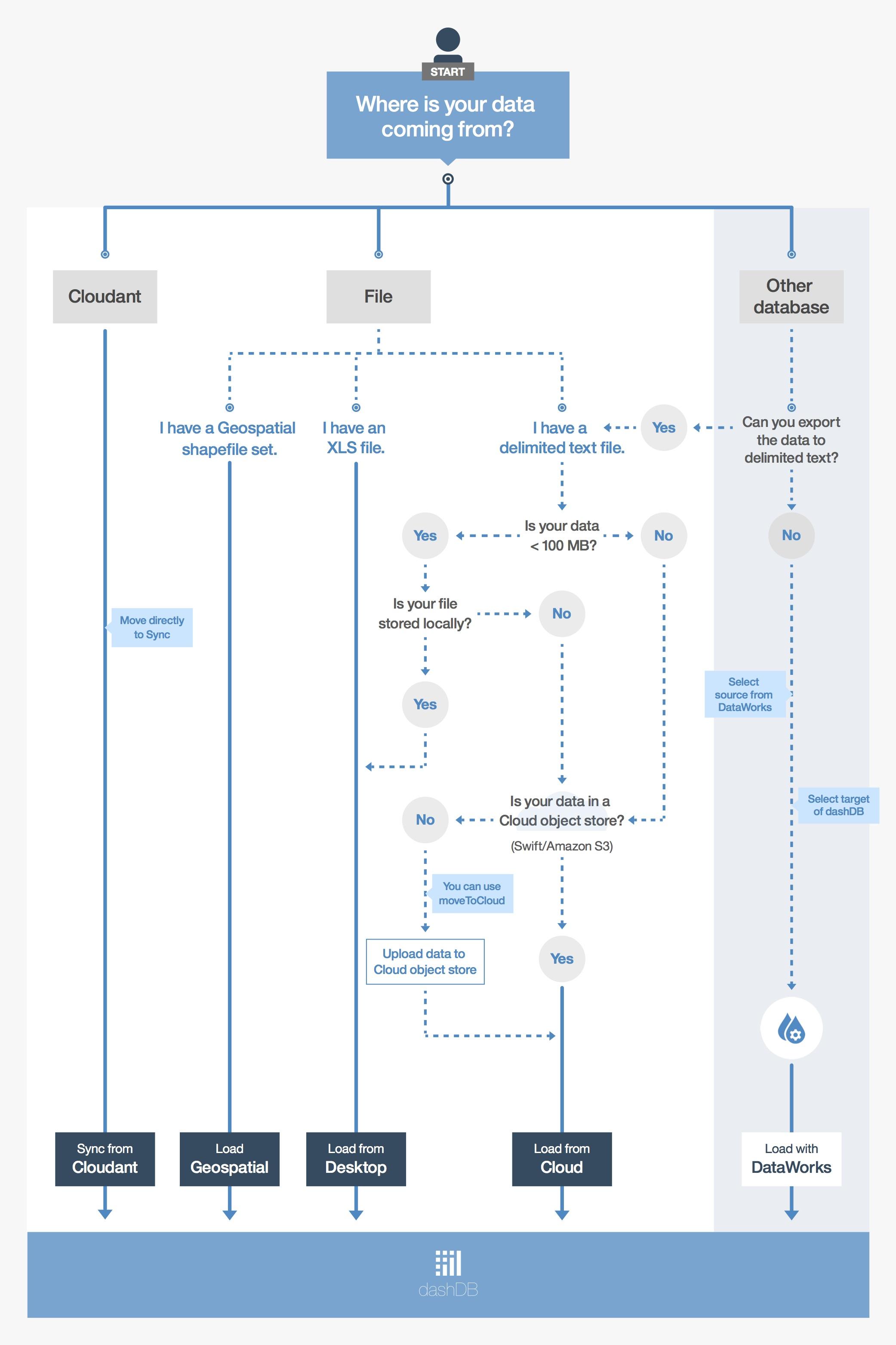 So kommen die Daten in dashDB, IBMs neuen Data-Warehouse-Service auf Bluemix. (Bild: IBM)
