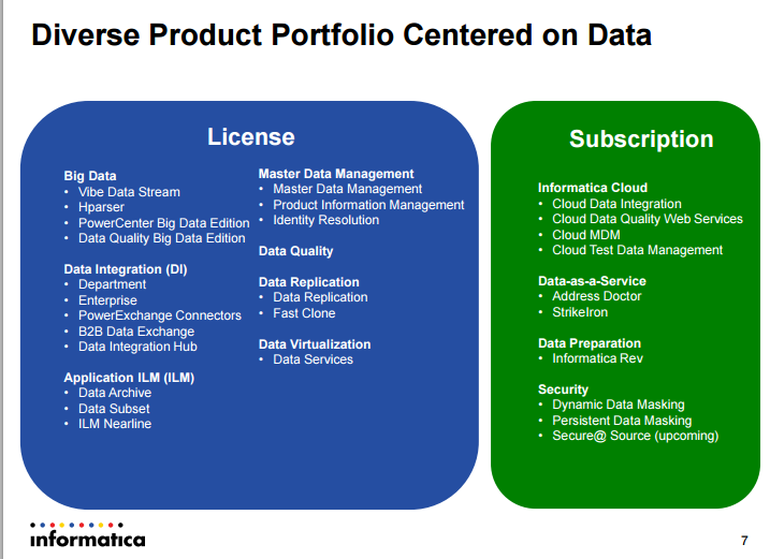 """Mit dieser Roadmap will Informatica zum Marktführer bei """"All-Things-Data"""" werden. (Bild: Informatica)"""