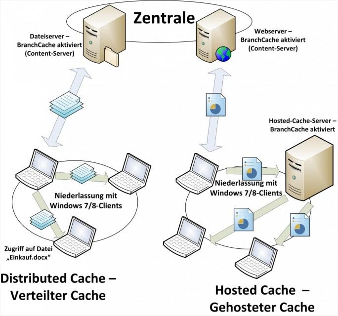 BranchCache ist nur Bestandteil von Windows 10 Enterprise (Screenshot: Thomas Joos).