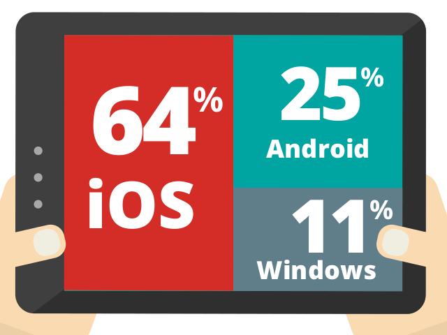 Tablets mit Android und Windows haben im zweiten Quartal deutlich aufgeholt - iOS hingegen verringerte hier seinen Marktanteil von 81 auf 64 Prozent (Screenshot: ZDNet.de).