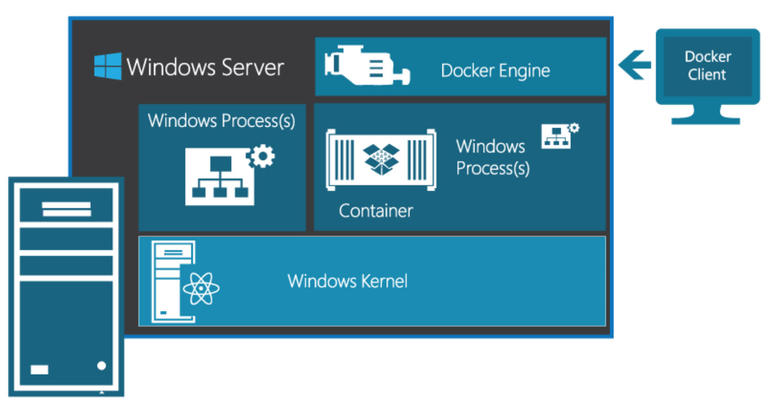 winserver2016containers