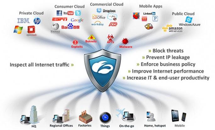 Die bisherigen Funktionen von Zscalers Cloud-Angeboten werden nun mit Zscaler Private Access um eine VPN-Alternative ergänzt (Bild: Zscaler)(Bild: Zscaler)
