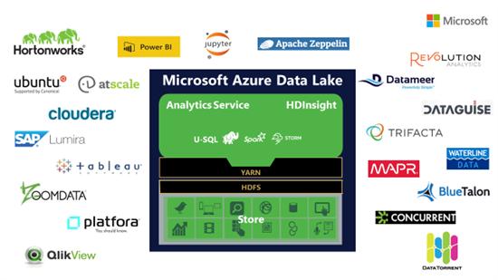 Zahlreiche ISVs entwerfen bereits Lösungen für HDInsight auf Azure. (Bild: Microsoft)