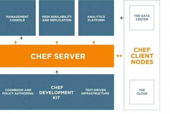 Chef_devops_funktin