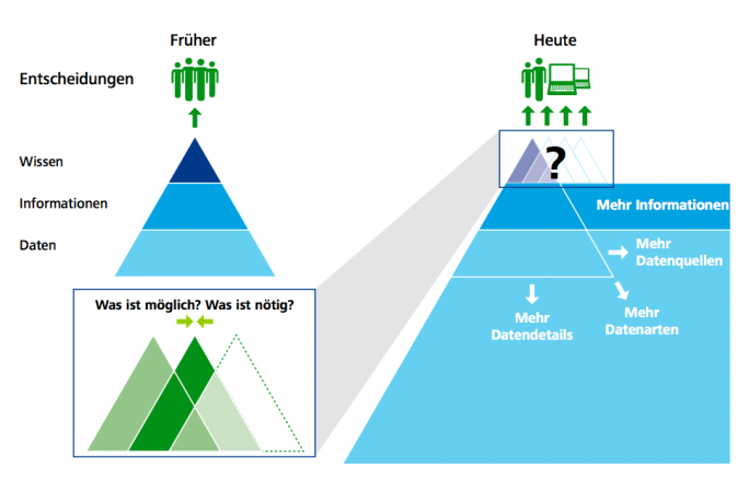 Die Verfügbarkeit von mehr Daten macht heute eine Art von Entscheidungsfindung möglich. (Quelle: Deloitte)