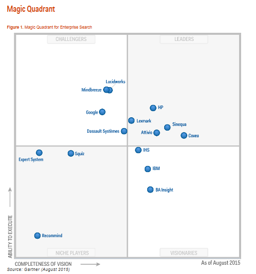 Gartner Magic Quadrant für Enterprise Search. (Quelle: Gartner)
