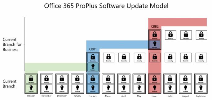 Microsofts Update-Pläne mit Office 365 für Unternehmen. (Bild: Micorsoft)