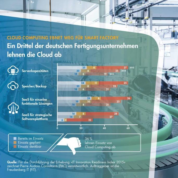 Noch immer gibt es im produzierenden Gewerbe Unternehmen, die den Einsatz von Cloud-Technologien strikt ablehnen. (Bild: Freudenberg IT)