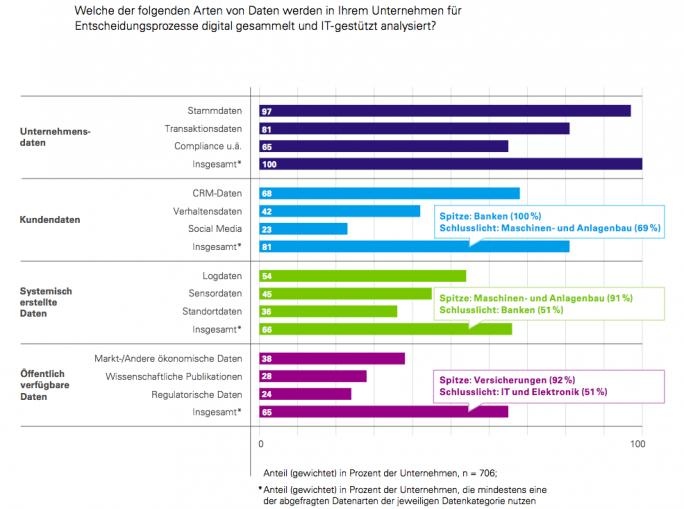 In Sachen Analyse von Kundendaten hat die produzierende Industrie noch einiges nachzu-holen. (Quelle: KPMG/Bitkom)