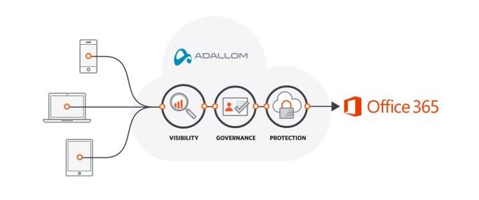 Adallom bietet für verschiedene Cloud-Services Sicherheitslösungen für Unternehmen. (Bild: Adallom)