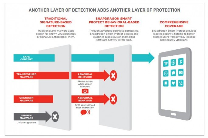 Qualcomm 820: Smart Protect (Bild: Qualcomm)