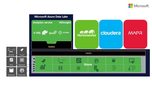 Microsoft stellt den neuen Azure Data Lake Store vor und geht damit ein weiteres Mal auf Open Source zu. (Bild: Microsof)