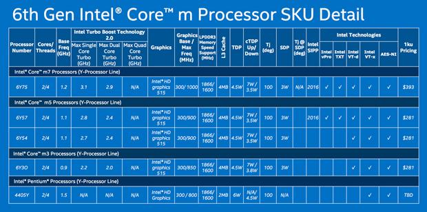 intel-core-m-chips (Bild: Intel)