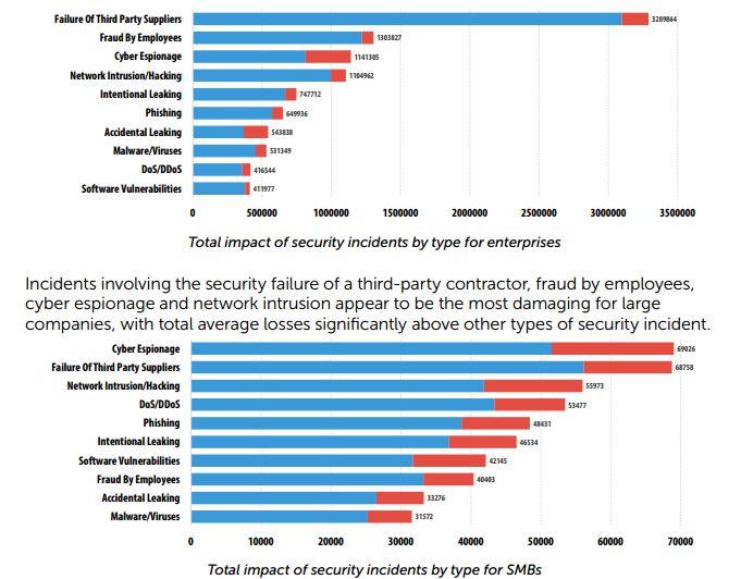 Geschätzte durchschnittliche Kosten für Sicherheitsrelevante vorfälle unterteilt nach Enterprise und KMU. (Quelle: Kaspersky Labs)