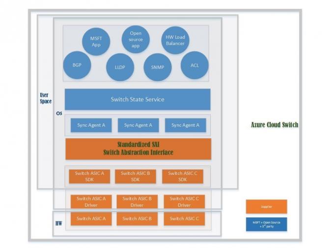 Der Aufbau des Microsoft Azure Cloud Switch. (Bild: Microsoft)
