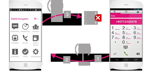 Die Mobile Encryption App können Unternehmen ohne feste Vertragslaufzeiten zubuchen. (Bild: Deutsche Telekom)