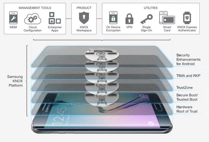 Galaxy s6: Samsung Knox (Bild: Samsung)