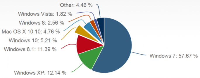 windows-10-marktanteil-aug15-netmarketshare (Bild: NetApplications)