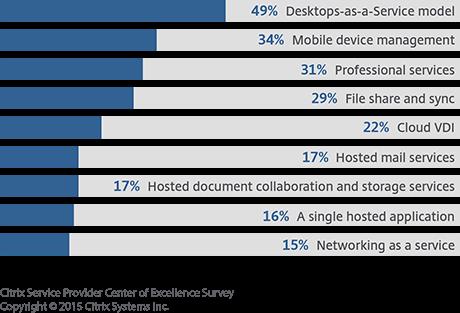 Immer mehr Citrix-Partner konzentrieren sich auf Komplettangebote. Doch werden auch individualisierte Angebote nachgefragt. (Bild: Citrix)