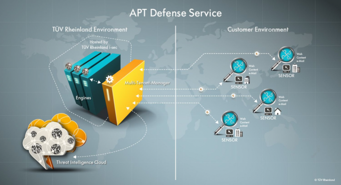 Funktionsweise des APT Defense Service des TÜV Rheinland (Grafik: TÜV Rheinland)