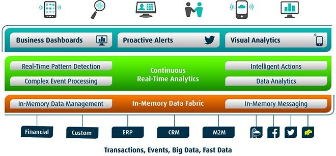 Die Digital Business Plattform der Software AG setzt sich aus verschiedenen Komponenten wie zum Beispiel den Apama Streaming Analytics zusmmen. (Bild: Software AG)