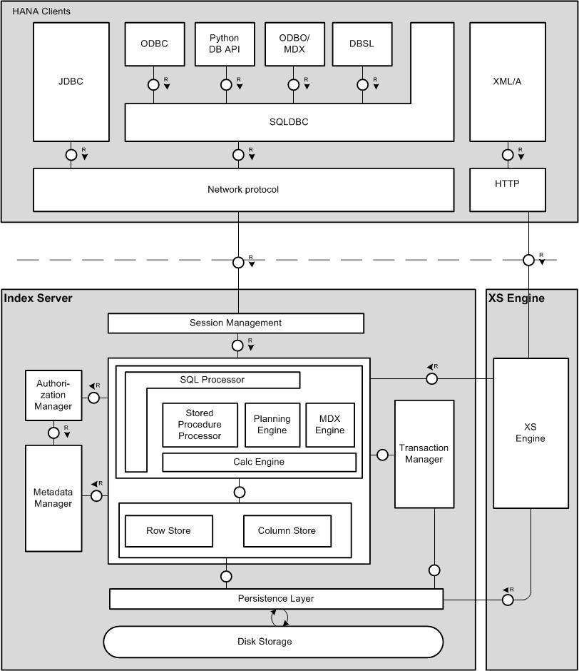 In jüngster Zeit werden häufiger Sicherheitslecks in SAP HANA bekannt. (Bild: SAP)
