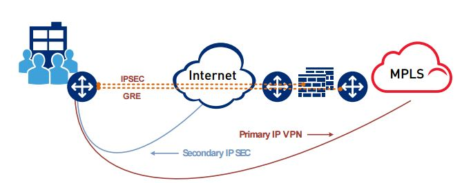 Level 3 rollt im Winter in Europa Level 3 Secure Access Cellular Service aus, der über die Mobilfunkverbindung großerer Anbieter im Störungsfall eine Breitbandverbindung ermöglicht. (Bild: Level 3)