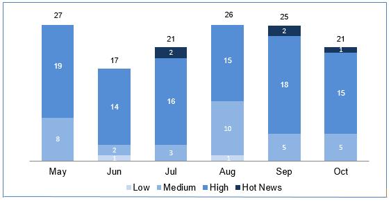 Verwundbarkeiten in SAP-Produkten in den zurückliegenden sechs Monaten. (Bild: SAP)