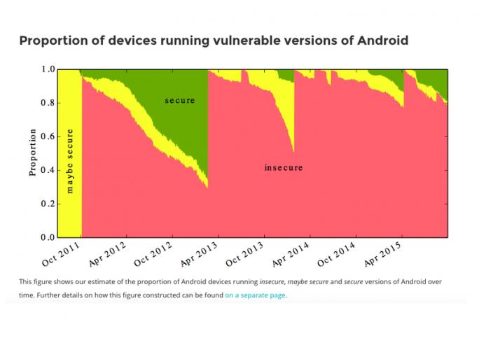 Derzeit haben rund 87 Prozent aller Android-Geräte mindestens eine bekannte kritische Sicherheitslücke. (Bild: University of Cambridge)