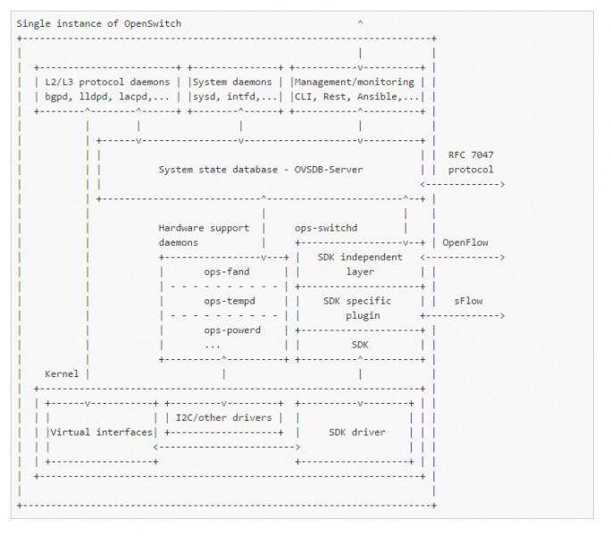 Aufbau von OpenSwicht, HPs neuem Netzwerkbetriebssystem. (Bild: OpenSwitch.org)