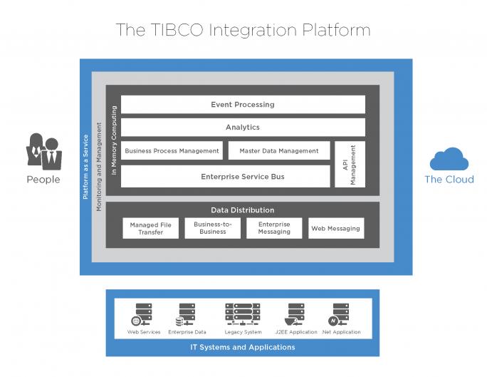 Mit TIBCO BusinessWorks Container Edition und TIBCO Cloud Integration bietet TIBCO jetzt zwei Cloud-basierte Integrationsplattformen an. (Bild: TIBCO)