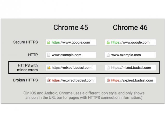 Google ändert die Kennzeichnung von unvollständig verschlüsselten Web-Seiten. (Bild: Google)