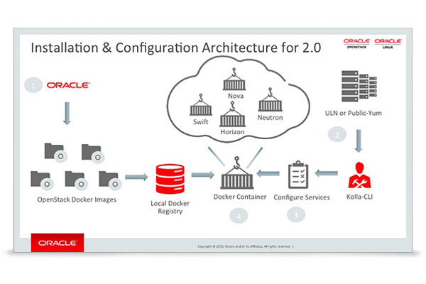 OpenStack for Oracle Linux. (Bild: Oracle)