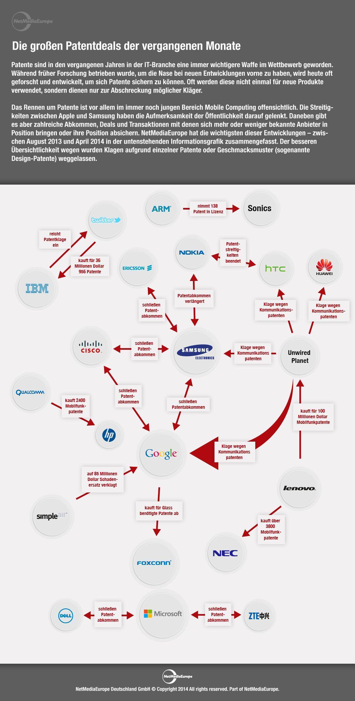 Infografik zu wichtigen Patentdeals der vergangenen Jahre in der IT-Branche (Grafik: NetMediaEurope).