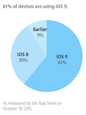 9 Prozent aller iPhones und iPads verfügen über eine iOS-Version, die es dem Hersteller ermöglicht, durch den Nutzer gesperrte Geräte zu entschlüsseln. (Grafik: Apple)
