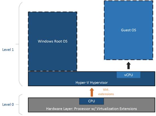 Dieses Schema zeigt die 'normale' Virtualisierung. (Bild: Microsoft)