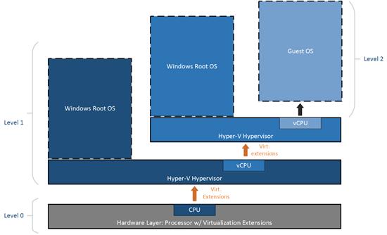 Das neue Windows-10-Feautre Nested Virtualization ermöglicht das Starten einer virtuellen Maschine (VM) innerhalb einer VM und eignet sich damit für den Einsatz von Container-Technologien. (Bild: Microsoft)