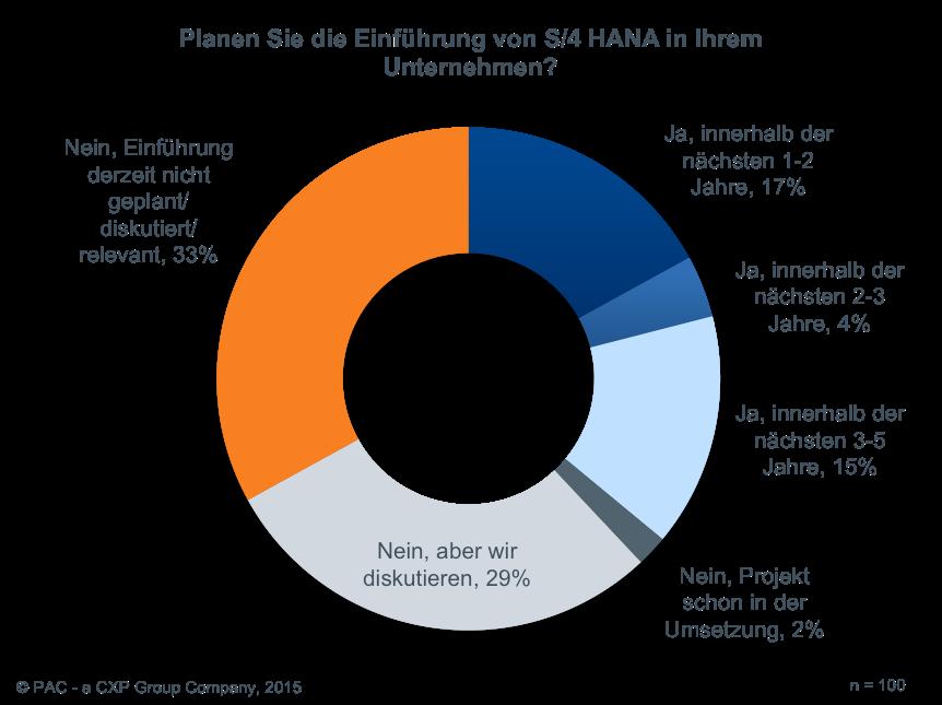 Etwa zwei Drittel der Unternehmen setzen sich derzeit nicht aktiv mit der Einführung von S/4HANA auseinander. (Bild: PAC)