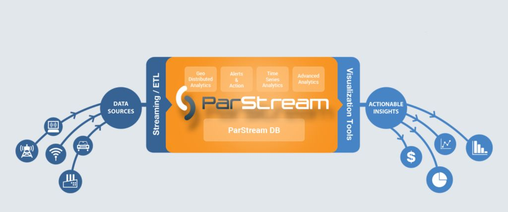 Parsteram sammelt und wertet Daten vor Ort aus und generiert damit ausführbare Daten. (Grafik: ParStream)