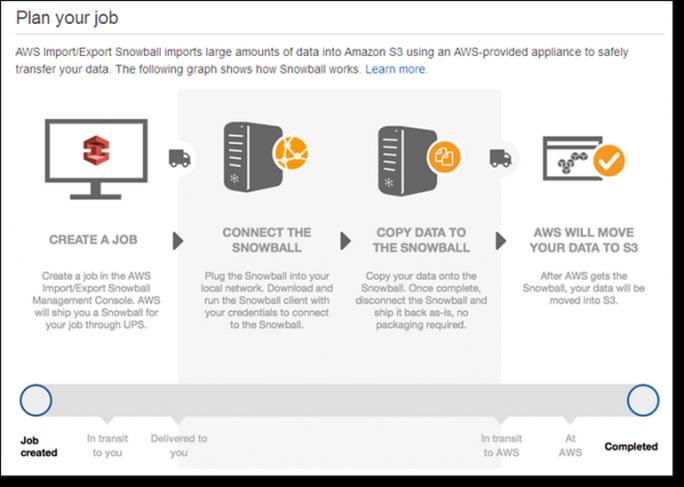 Das Snowball-Prinzip: Nutzer, bei denen große Datenmengen anfallen können diese über ein Amazon-Medium via UPS in S3 importieren. Ein Daten-Export ist derzeit nicht möglich. (Bild: Amazon)