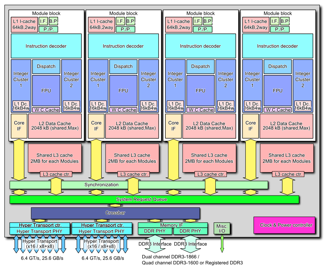 """<a href=""https://commons.wikimedia.org/wiki/File:AMD_Bulldozer_block_diagram_(8_core_CPU).PNG#/media/File:AMD_Bulldozer_block_diagram_(8_core_CPU).PNG"">AMD Bulldozer block diagram (8 core CPU)</a>"" von <a href=""//commons.wikimedia.org/w/index.php?title=User:Shigeru23&action=edit&redlink=1"" class=""new"" title=""User:Shigeru23 (Seite nicht vorhanden)"">Shigeru23</a> - Made by uploader (ref:<a rel=""nofollow"" class=""external autonumber"" href=""http://www.qdpma.com/CPU/CPU.html"">[1]</a>, <a rel=""nofollow"" class=""external autonumber"" href=""http://www.planet3dnow.de/cgi-bin/newspub/viewnews.cgi?id=1251380706"">[2]</a>, <a rel=""nofollow"" class=""external autonumber"" href=""http://www.neowin.net/news/bulldozer-prototype-suggests-amd-shooting-for-sandy-bridge-performance"">[3]</a>). Lizenziert unter <a href=""http://creativecommons.org/licenses/by/3.0"" title=""Creative Commons Attribution 3.0"">CC BY 3.0</a> über <a href=""https://commons.wikimedia.org/wiki/"">Wikimedia Commons</a>."