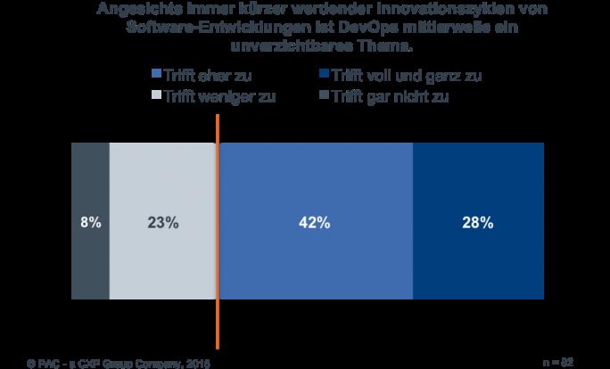 DevOps ist für viele Unternehmen ein wichtiges Thema. Dennoch setzte 2015 erst etwa ein Drittel aller Unternehmen auf diese Methode. (Grafik: PAC)