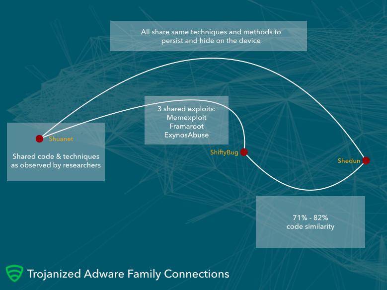 Trojanised Adware nennt Lookout die Malware, die sich tief auf Android-Geräten einnistet. (Bild: Lookout)